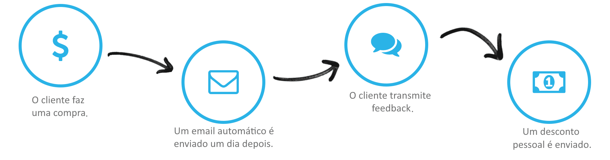 Autoresponder (E-mail Marketing) - Trimestral 6